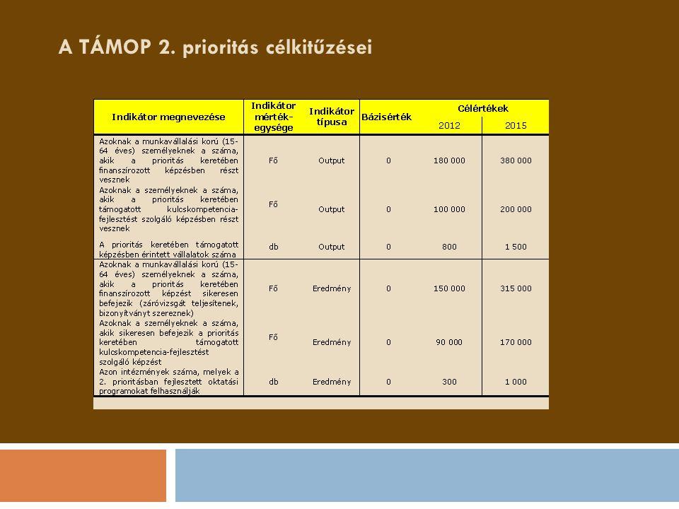 A TÁMOP 2. prioritás célkitűzései