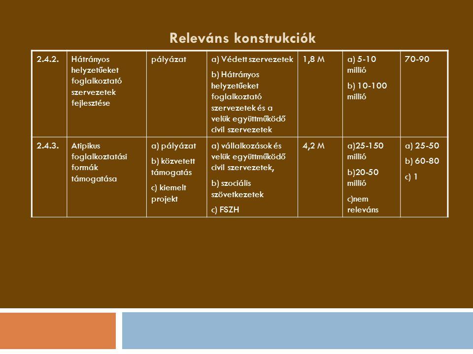 Releváns konstrukciók 2.4.2.Hátrányos helyzetűeket foglalkoztató szervezetek fejlesztése pályázata) Védett szervezetek b) Hátrányos helyzetűeket fogla