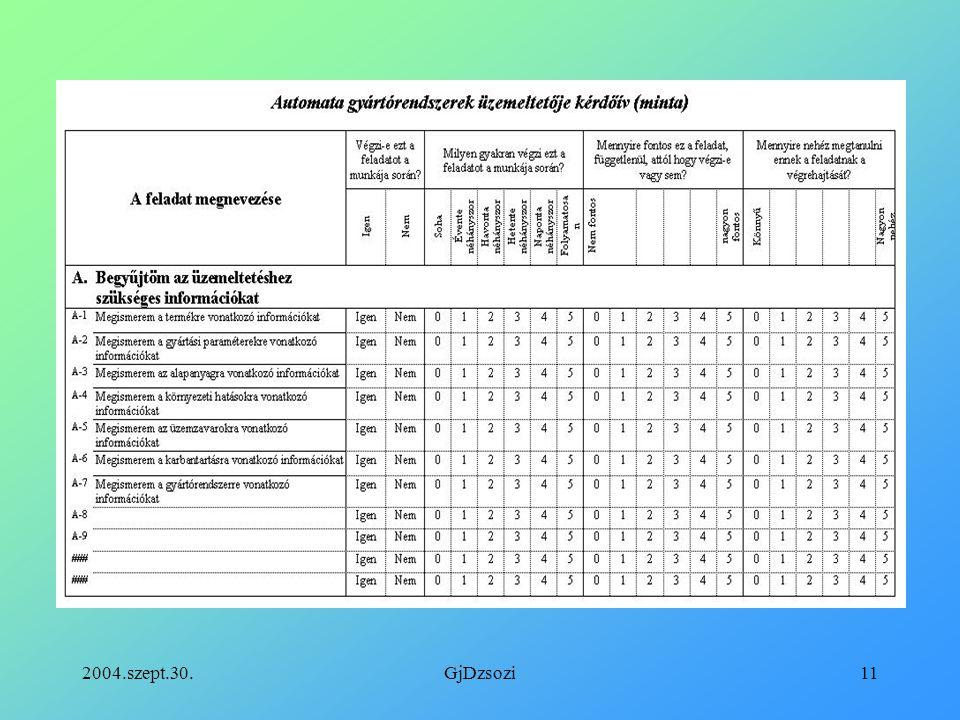 2004.szept.30.GjDzsozi12 Szabványos feladatelemzés