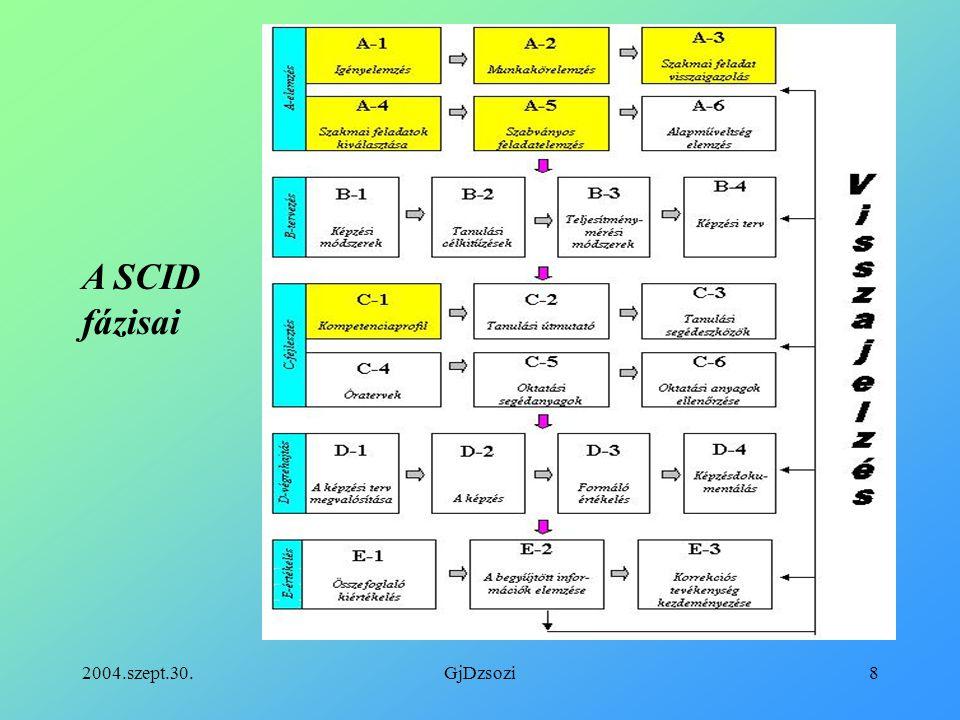 2004.szept.30.GjDzsozi9 Az elkészült DACUM- tábla részlete