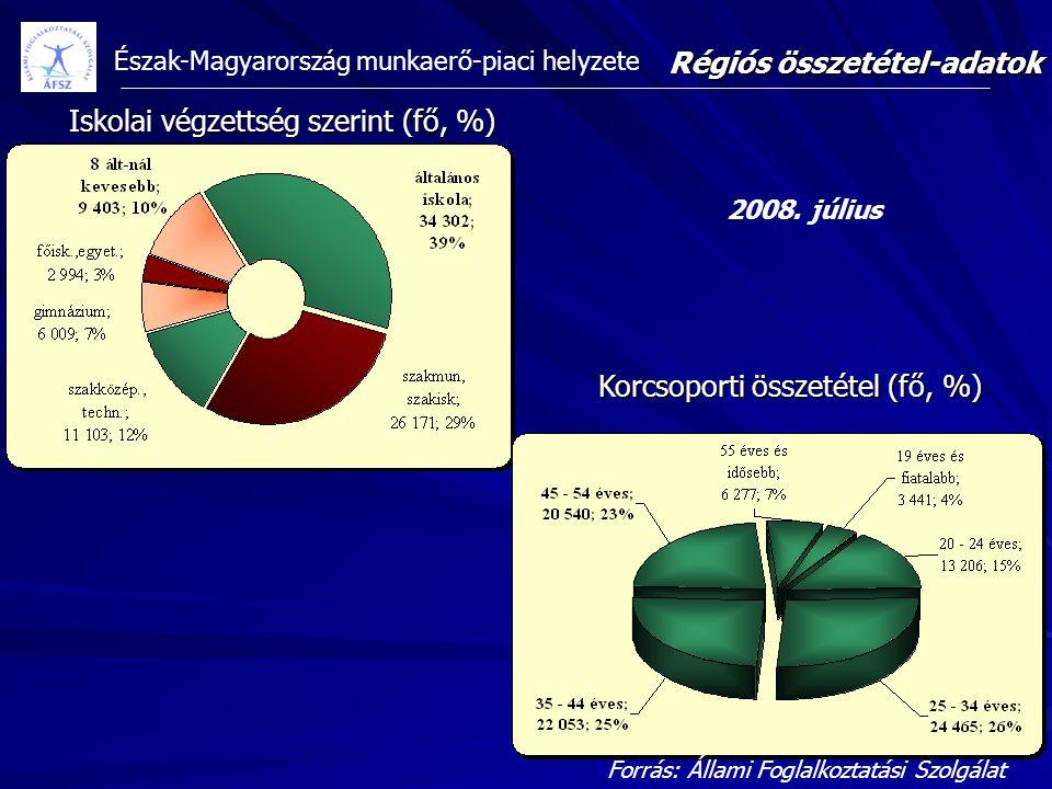 Észak-Magyarország munkaerő-piaci helyzete Iskolai végzettség szerint (fő, %) Korcsoporti összetétel (fő, %) Régiós összetétel-adatok 2008. július For