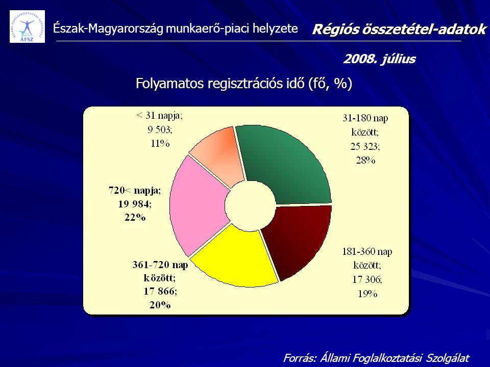 Észak-Magyarország munkaerő-piaci helyzete Folyamatos regisztrációs idő (fő, %) Régiós összetétel-adatok 2008. július Forrás: Állami Foglalkoztatási S
