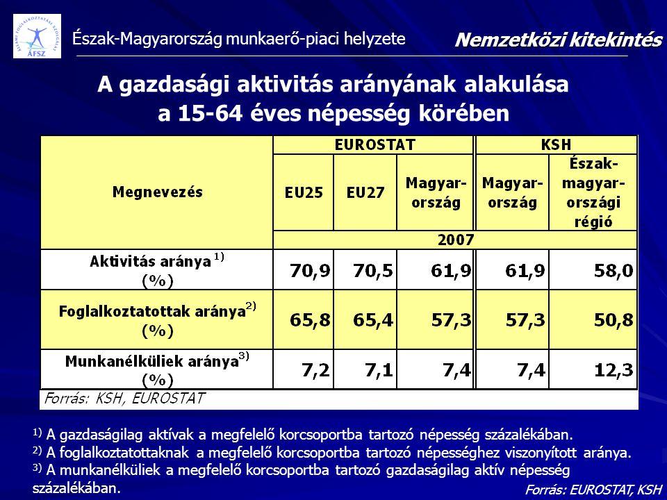 Észak-Magyarország munkaerő-piaci helyzete A gazdasági aktivitás arányának alakulása a 15-64 éves népesség körében Forrás: EUROSTAT, KSH 1) A gazdaság