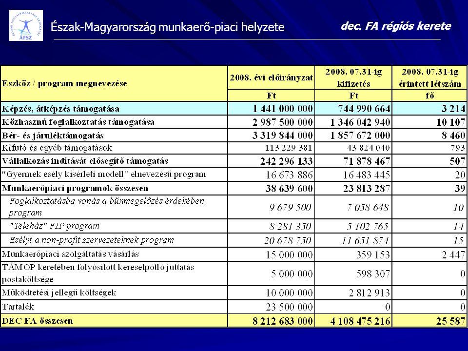 Észak-Magyarország munkaerő-piaci helyzete dec. FA régiós kerete