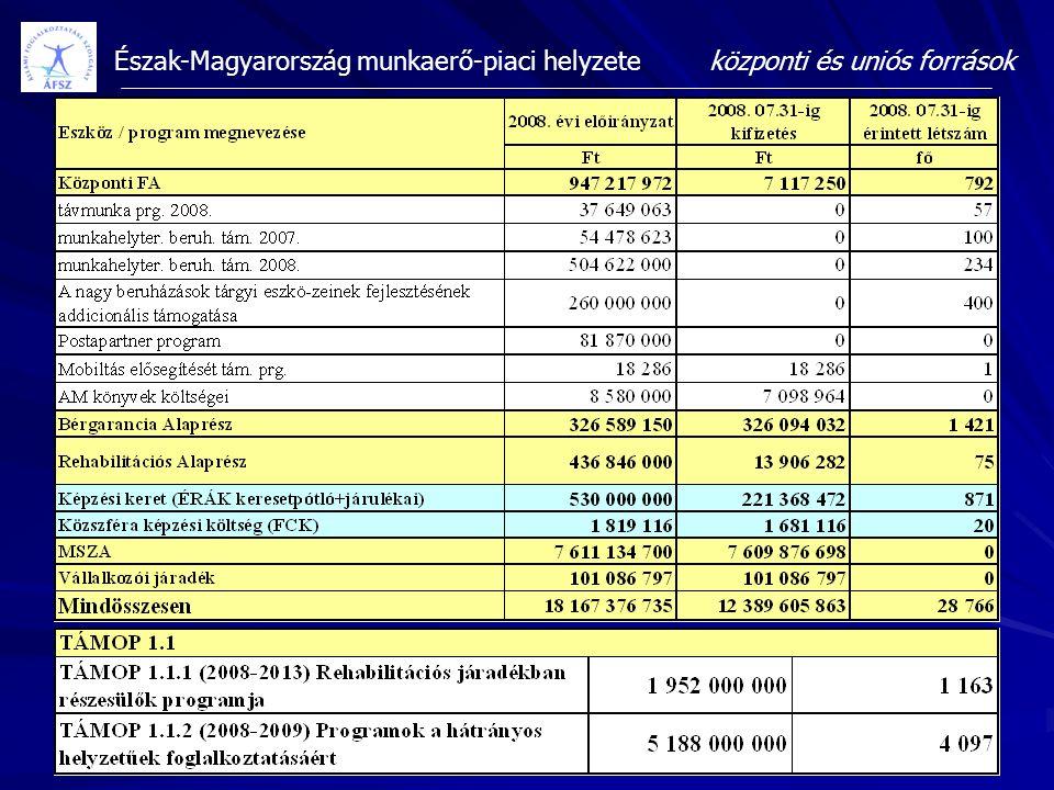 Észak-Magyarország munkaerő-piaci helyzeteközponti és uniós források