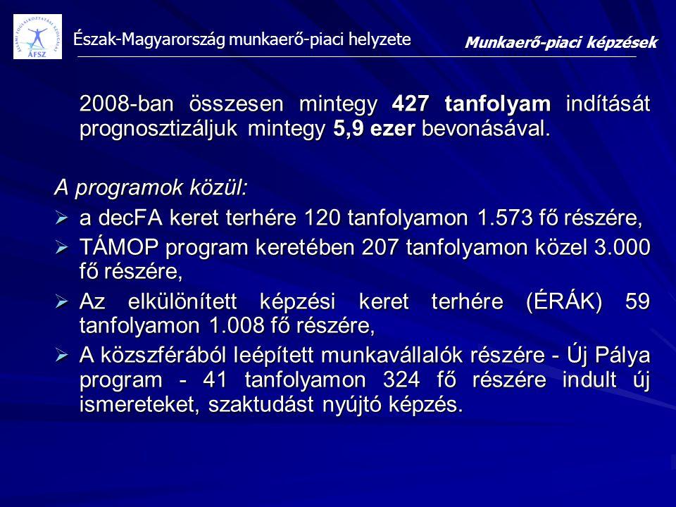 Észak-Magyarország munkaerő-piaci helyzete 2008-ban összesen mintegy 427 tanfolyam indítását prognosztizáljuk mintegy 5,9 ezer bevonásával. A programo