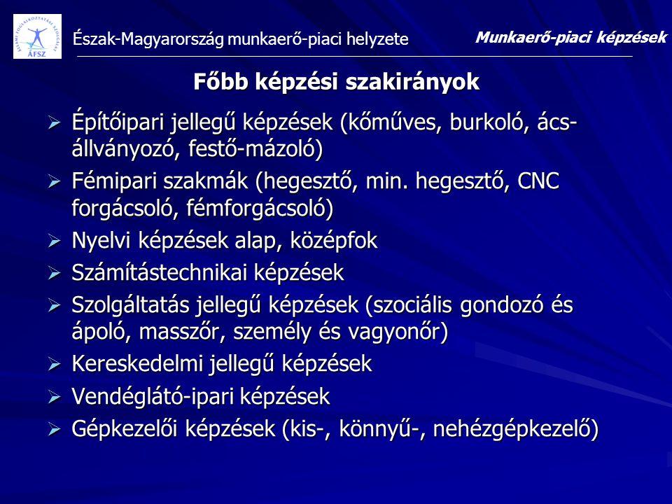 Észak-Magyarország munkaerő-piaci helyzete Főbb képzési szakirányok  Építőipari jellegű képzések (kőműves, burkoló, ács- állványozó, festő-mázoló) 