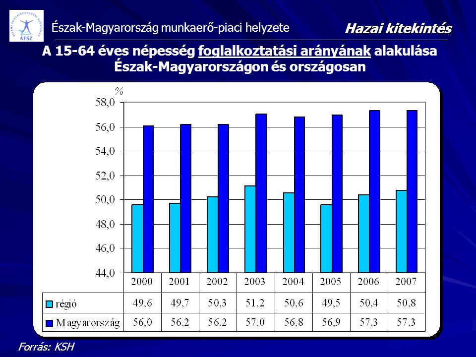Észak-Magyarország munkaerő-piaci helyzete Forrás: KSH A 15-64 éves népesség foglalkoztatási arányának alakulása Észak-Magyarországon és országosan Ha