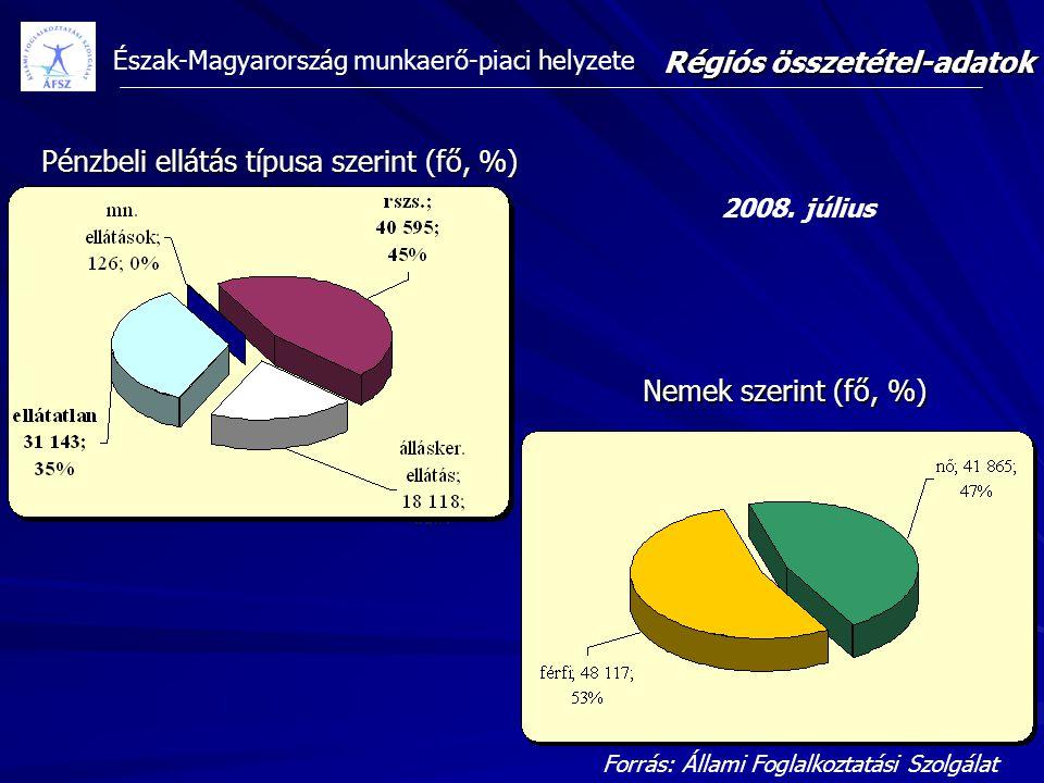 Észak-Magyarország munkaerő-piaci helyzete Forrás: Állami Foglalkoztatási Szolgálat Régiós összetétel-adatok Pénzbeli ellátás típusa szerint (fő, %) N