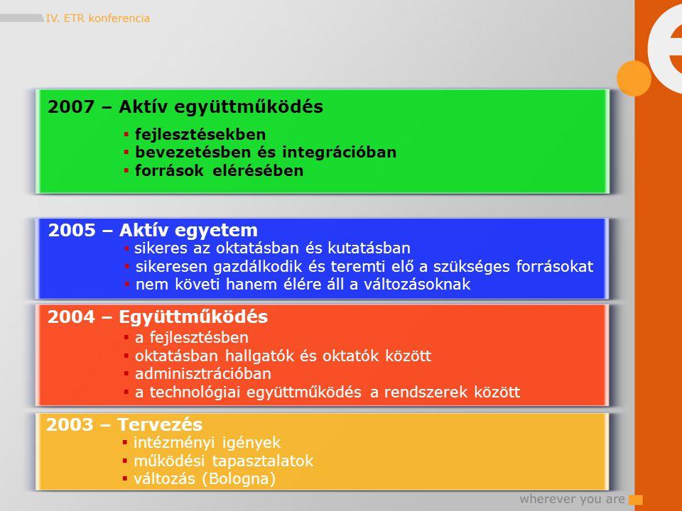 2004 – Együttműködés  a fejlesztésben  oktatásban hallgatók és oktatók között  adminisztrációban  a technológiai együttműködés a rendszerek között 2003 – Tervezés  intézményi igények  működési tapasztalatok  változás (Bologna) 2005 – Aktív egyetem  sikeres az oktatásban és kutatásban  sikeresen gazdálkodik és teremti elő a szükséges forrásokat  nem követi hanem élére áll a változásoknak  fejlesztésekben  bevezetésben és integrációban  források elérésében 2007 – Aktív együttműködés