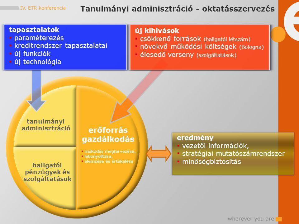 tanulmányi adminisztráció hallgatói pénzügyek és szolgáltatások tapasztalatok  paraméterezés  kreditrendszer tapasztalatai  új funkciók  új technológia eredmény  vezetői információk,  stratégiai mutatószámrendszer  minőségbiztosítás új kihívások  csökkenő források (hallgatói létszám)  növekvő működési költségek (Bologna)  élesedő verseny (szolgáltatások) erőforrás gazdálkodás  működés megtervezése,  lebonyolítása,  elemzése és értékelése Tanulmányi adminisztráció - oktatásszervezés