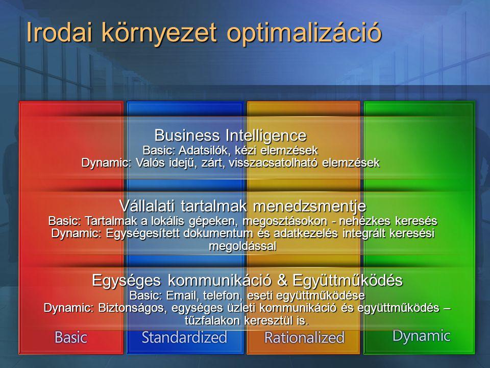 Egységes kommunikáció & Együttműködés Basic: Email, telefon, eseti együttműködése Dynamic: Biztonságos, egységes üzleti kommunikáció és együttműködés – tűzfalakon keresztül is.