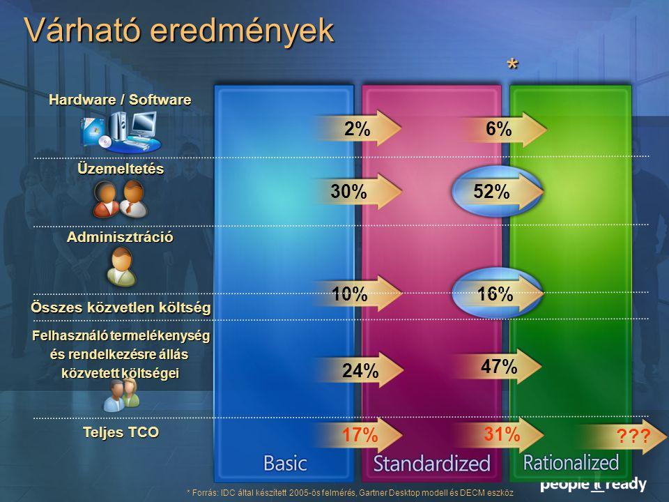 Várható eredmények Hardware / Software Összes közvetlen költség Felhasználó termelékenység és rendelkezésre állás közvetett költségei Teljes TCO Adminisztráció Üzemeltetés 30% 52% 17% 31% 10% 16% * * Forrás: IDC által készített 2005-ös felmérés, Gartner Desktop modell és DECM eszköz 24% 47% 2%2% 6%6%