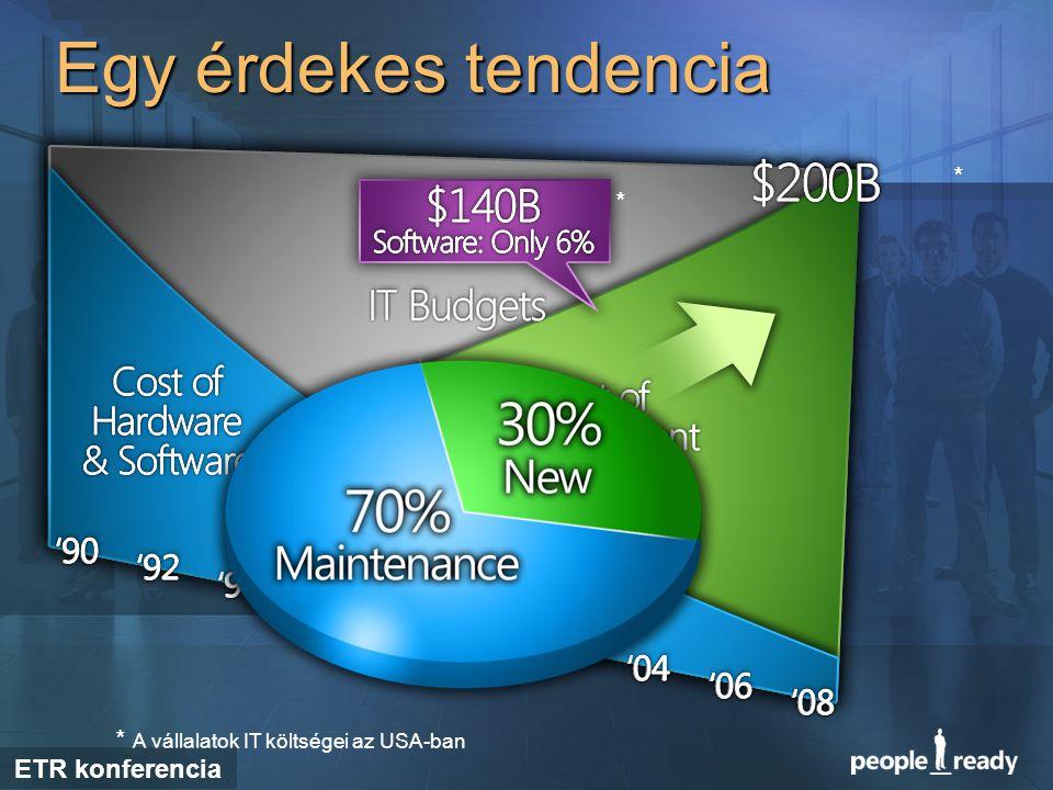 Egy érdekes tendencia * * * A vállalatok IT költségei az USA-ban ETR konferencia