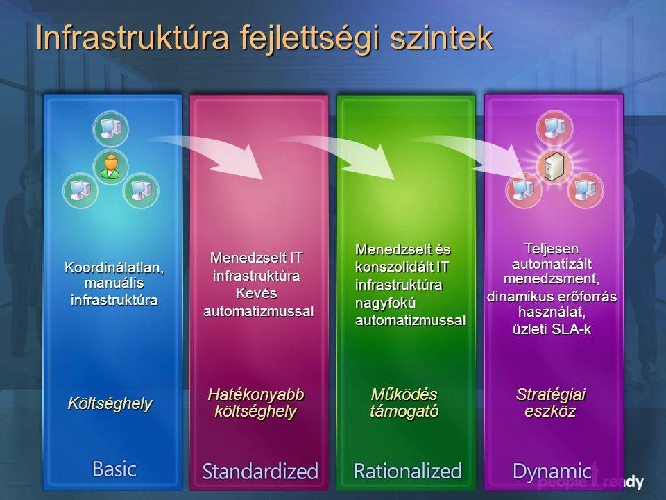 Infrastruktúra fejlettségi szintek Költséghely Koordinálatlan, manuális infrastruktúra Hatékonyabb költséghely Menedzselt IT infrastruktúra Kevésautomatizmussal Menedzselt és konszolidált IT infrastruktúra nagyfokúautomatizmussal Teljesen automatizált menedzsment, dinamikus erőforrás használat, üzleti SLA-k Működés támogató Stratégiai eszköz