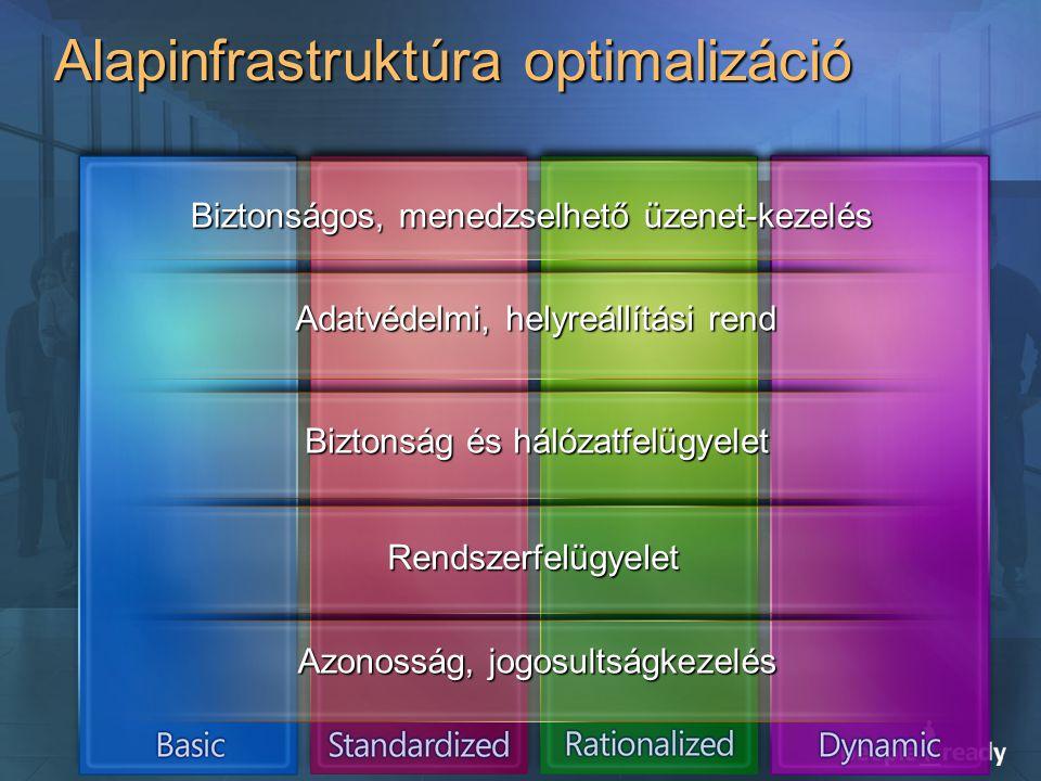 Alapinfrastruktúra optimalizáció Biztonságos, menedzselhető üzenet-kezelés Adatvédelmi, helyreállítási rend Biztonság és hálózatfelügyelet Rendszerfel