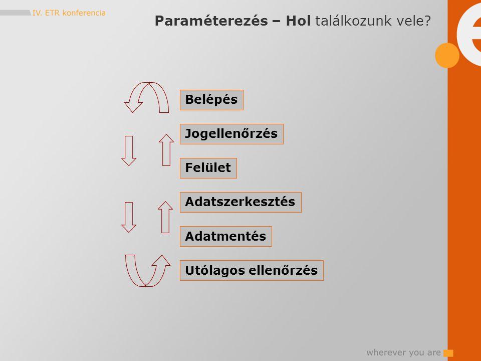 Belépés Jogellenőrzés Felület Adatszerkesztés Adatmentés Utólagos ellenőrzés Paraméterezés – Hol találkozunk vele