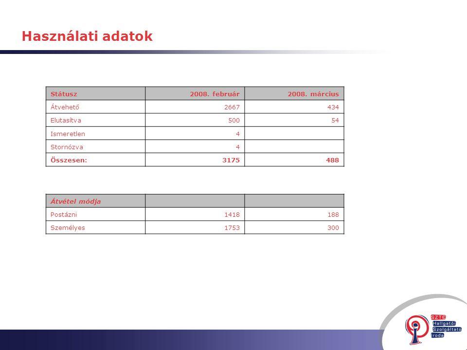 Használati adatok Státusz2008. február2008.