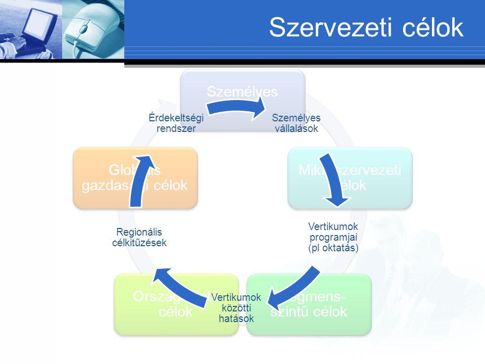 Személyes célok Mikroszervezeti célok Szegmens- szintű célok Országszintű célok Globális gazdasági célok Személyes vállalások Vertikumok programjai (pl oktatás) Vertikumok közötti hatások Regionális célkitűzések Érdekeltségi rendszer Szervezeti célok