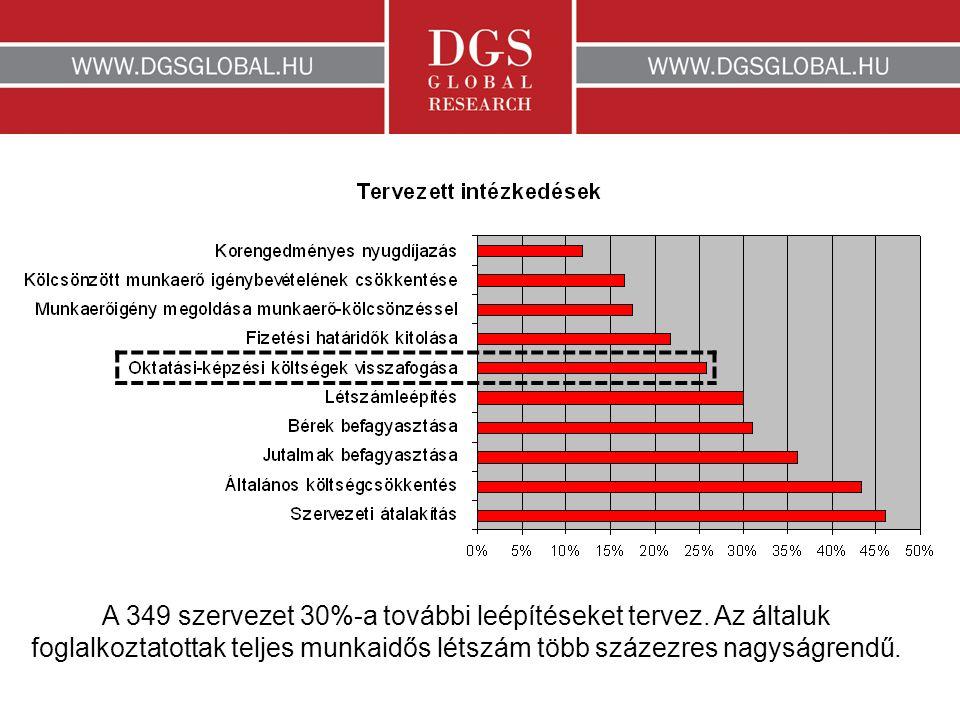 A 349 szervezet 30%-a további leépítéseket tervez.