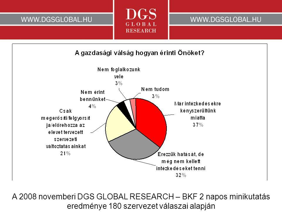 A 2008 novemberi DGS GLOBAL RESEARCH – BKF 2 napos minikutatás eredménye 180 szervezet válaszai alapján