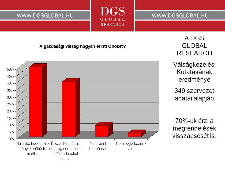 A DGS GLOBAL RESEARCH Válságkezelési Kutatásának eredménye 349 szervezet adatai alapján 70%-uk érzi a megrendelések visszaesését is.