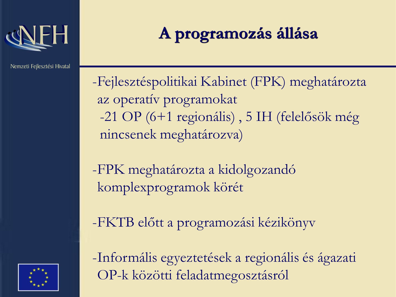 A programozás állása -Fejlesztéspolitikai Kabinet (FPK) meghatározta az operatív programokat -21 OP (6+1 regionális), 5 IH (felelősök még nincsenek meghatározva) -FPK meghatározta a kidolgozandó komplexprogramok körét -FKTB előtt a programozási kézikönyv -Informális egyeztetések a regionális és ágazati OP-k közötti feladatmegosztásról