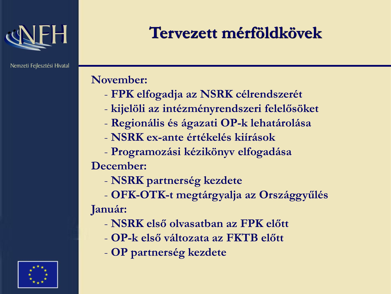 Tervezett mérföldkövek November: - FPK elfogadja az NSRK célrendszerét - kijelöli az intézményrendszeri felelősöket - Regionális és ágazati OP-k lehatárolása - NSRK ex-ante értékelés kiírások - Programozási kézikönyv elfogadása December: - NSRK partnerség kezdete - OFK-OTK-t megtárgyalja az Országgyűlés Január: - NSRK első olvasatban az FPK előtt - OP-k első változata az FKTB előtt - OP partnerség kezdete