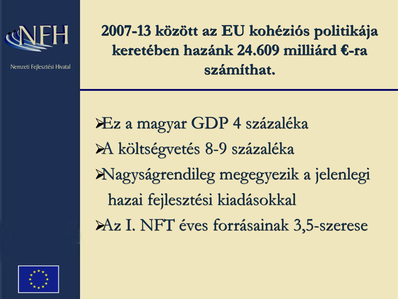 2007-13 között az EU kohéziós politikája keretében hazánk 24.609 milliárd €-ra számíthat.