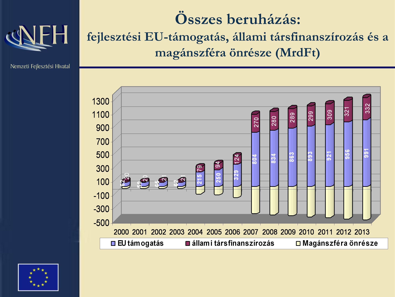 Összes beruházás: fejlesztési EU-támogatás, állami társfinanszírozás és a magánszféra önrésze (MrdFt)
