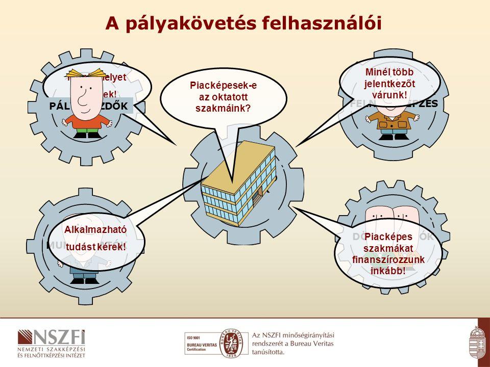 A pályakövetés felhasználói Információhiány.