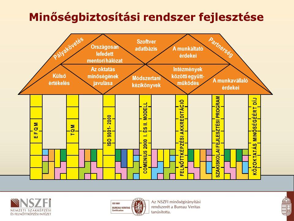 Minőségbiztosítási rendszer fejlesztése Pályakövetés Partnerség Szoftver adatbázis Országosan lefedett mentori hálózat A munkáltató érdekei Módszertani kézikönyvek Intézmények közötti együtt- működés Külső értékelés A munkavállaló érdekei Az oktatás minőségének javulása GARANTÁLT KAPCSOLATRENDSZER A MINŐSÉG JEGYÉBEN