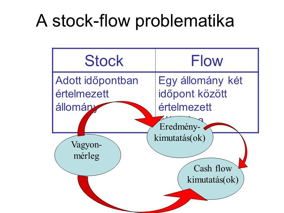 A stock-flow problematika StockFlow Adott időpontban értelmezett állomány Egy állomány két időpont között értelmezett változása Vagyon- mérleg Eredmén