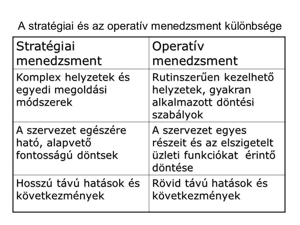 A stratégiai és az operatív menedzsment különbsége Stratégiai menedzsment Operatív menedzsment Komplex helyzetek és egyedi megoldási módszerek Rutinsz