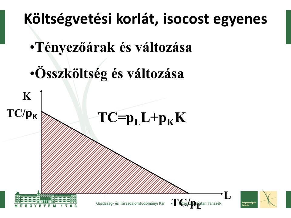 Költségvetési korlát, isocost egyenes Tényezőárak és változása Összköltség és változása K L TC/ p K TC/p L TC=p L L+p K K