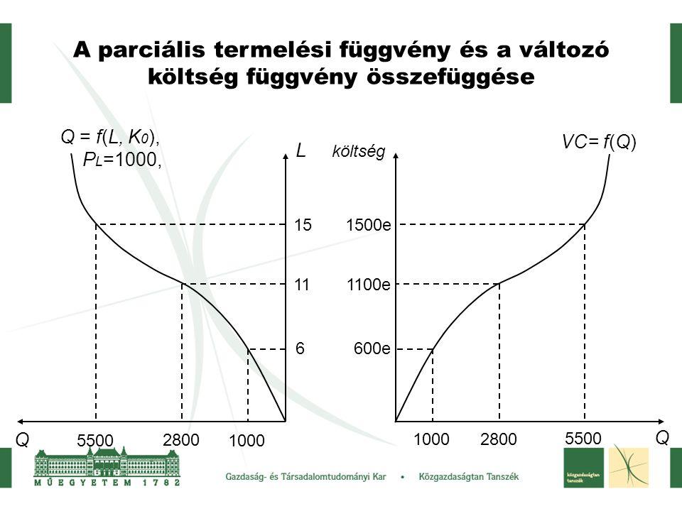 A parciális termelési függvény és a változó költség függvény összefüggése L Q Q = f(L, K 0 ), P L =1000, 6 11 15 1000 2800 5500 1000 2800 5500 600e 11