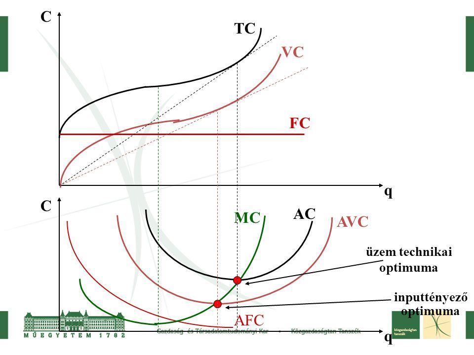 C q C q FC VC TC AVC MC AC AFC üzem technikai optimuma inputtényező optimuma