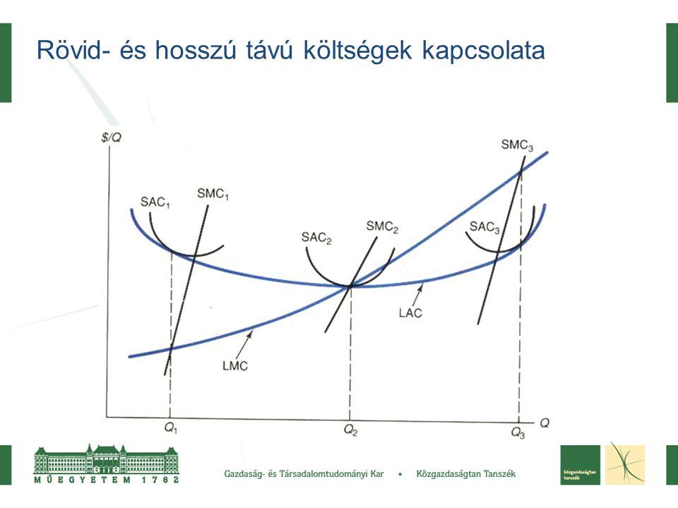 q Rövid- és hosszú távú költségek kapcsolata