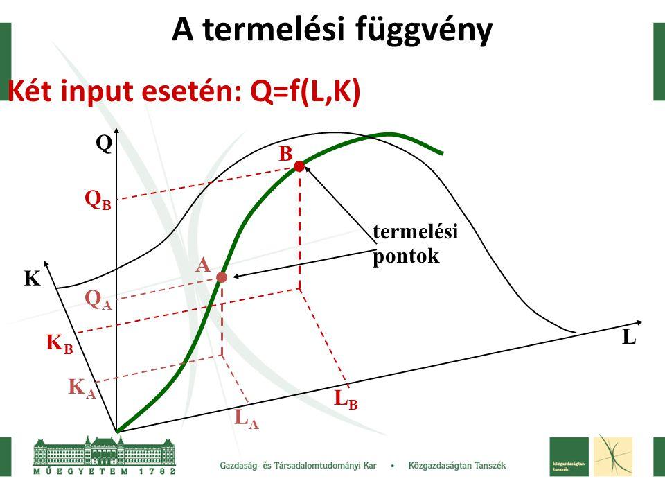 A termelési függvény Két input esetén: Q=f(L,K) K L Q A B termelési pontok KBKB KAKA LALA LBLB QAQA QBQB