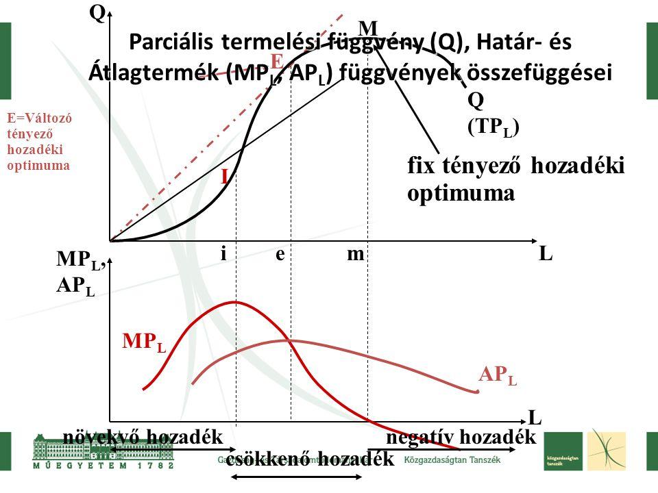 Q L MP L, AP L L E M I Q (TP L ) AP L MP L iem növekvő hozadék csökkenő hozadék negatív hozadék E=Változó tényező hozadéki optimuma fix tényező hozadé
