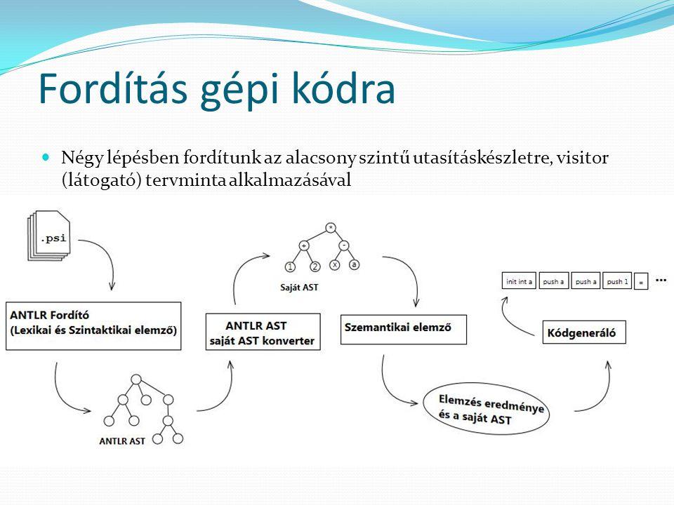 Fordítás gépi kódra Négy lépésben fordítunk az alacsony szintű utasításkészletre, visitor (látogató) tervminta alkalmazásával