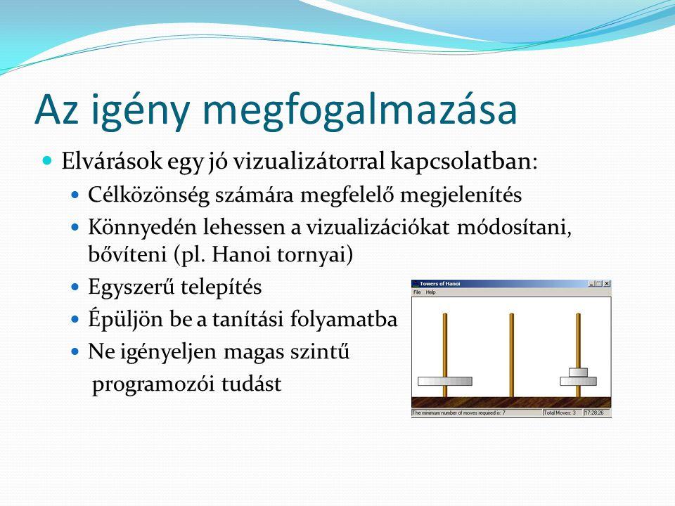 Az igény megfogalmazása Elvárások egy jó vizualizátorral kapcsolatban: Célközönség számára megfelelő megjelenítés Könnyedén lehessen a vizualizációkat módosítani, bővíteni (pl.