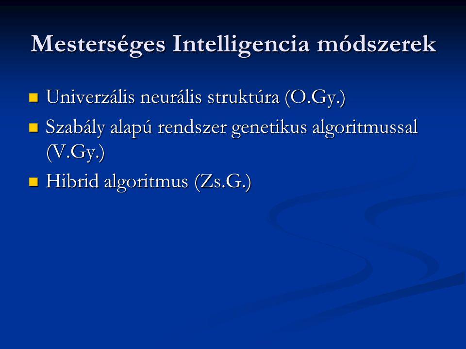 Mesterséges Intelligencia módszerek Univerzális neurális struktúra (O.Gy.) Univerzális neurális struktúra (O.Gy.) Szabály alapú rendszer genetikus algoritmussal (V.Gy.) Szabály alapú rendszer genetikus algoritmussal (V.Gy.) Hibrid algoritmus (Zs.G.) Hibrid algoritmus (Zs.G.)