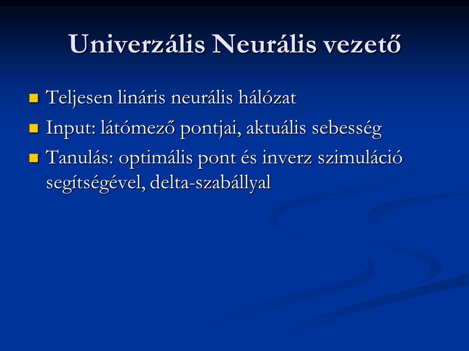 Univerzális Neurális vezető Teljesen lináris neurális hálózat Teljesen lináris neurális hálózat Input: látómező pontjai, aktuális sebesség Input: látómező pontjai, aktuális sebesség Tanulás: optimális pont és inverz szimuláció segítségével, delta-szabállyal Tanulás: optimális pont és inverz szimuláció segítségével, delta-szabállyal