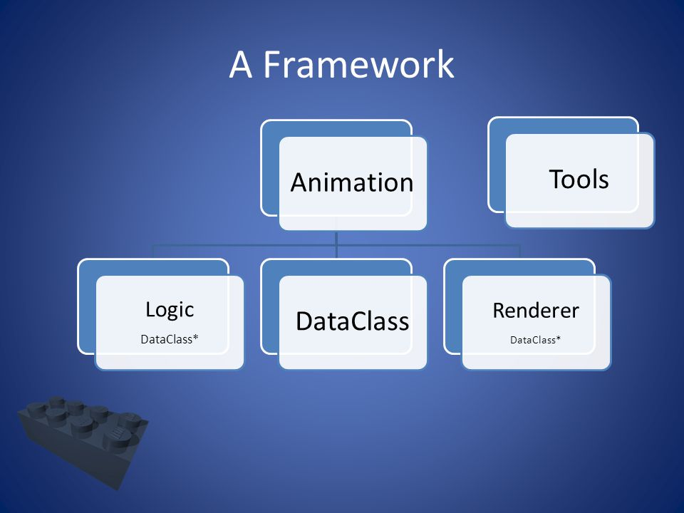 A Framework Animation Logic DataClass* DataClass Renderer DataClass* Tools