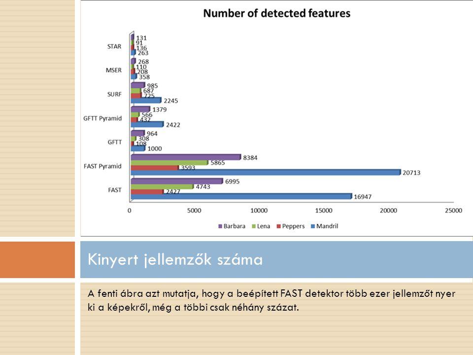 A fenti ábra azt mutatja, hogy a beépített FAST detektor több ezer jellemzőt nyer ki a képekről, még a többi csak néhány százat.