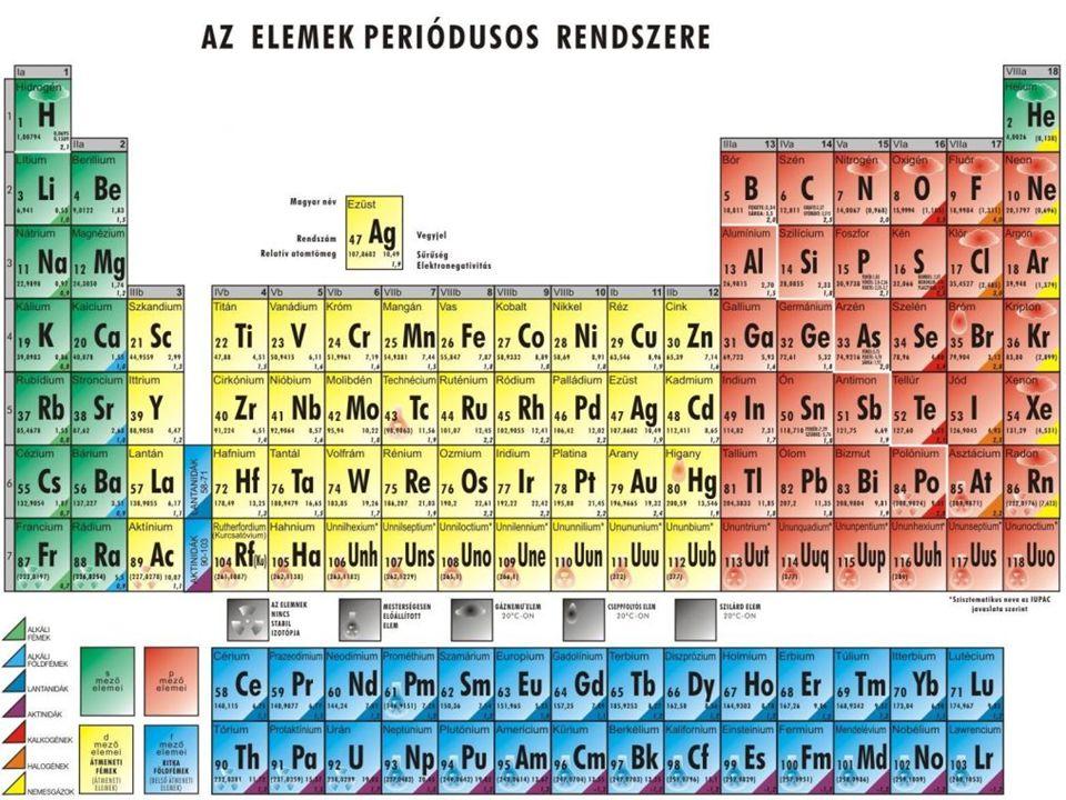 A periódusos rendszer felépítése Az elemek rendszerezésére tett korábbi kísérletek legtöbbször az atomtömeg alapján történő sorrendbe állítással állt valamilyen módon összefüggésben.