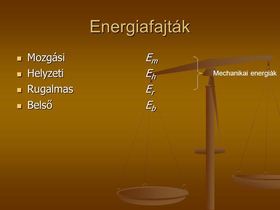 Energiafajták Mozgási Mozgási Helyzeti Helyzeti Rugalmas Rugalmas Belső Belső EmEmEhEhErErEbEbEmEmEhEhErErEbEb Mechanikai energiák