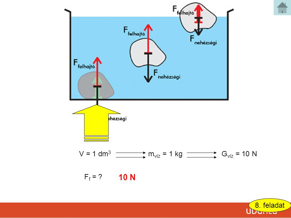 V = 1 dm 3 F f = ? 8. feladat m víz = 1 kgG víz = 10 N 10 N