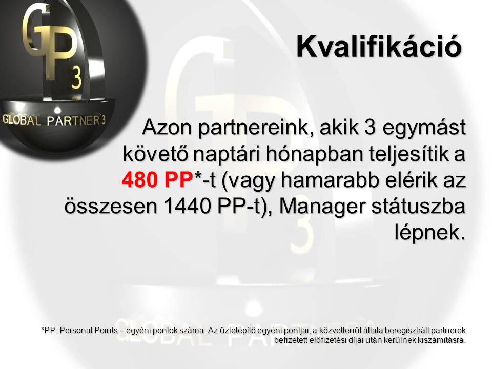 Kvalifikáció Azon partnereink, akik 3 egymást követő naptári hónapban teljesítik a 480 PP*-t (vagy hamarabb elérik az összesen 1440 PP-t), Manager státuszba lépnek.